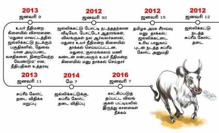 how-jallikattu-legalized-dinamalar