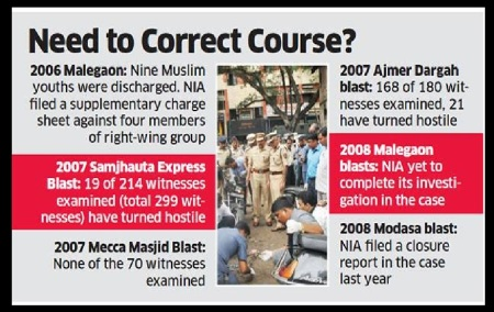 Hindu terror, saffron terror - cases fizzling out