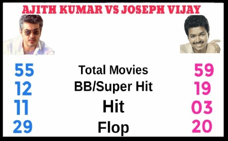 Ajith Kumar vs Joseph Vijay comparison