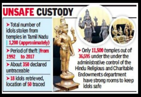 Idols stolen from temples- unsafe
